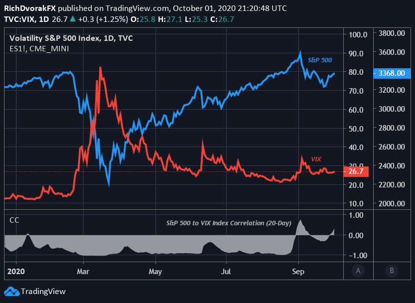 標普500指數SPX500走勢分析:VIX指數上升,股指危險!