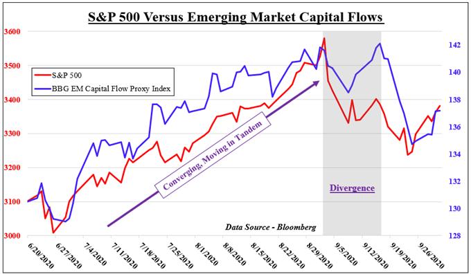 美元下跌,新興市場資金回流,關注特朗普健康跟美國財政刺激進展