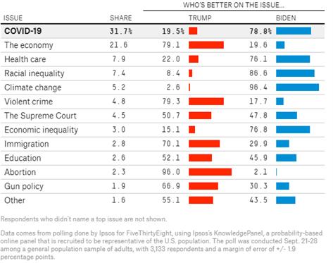 美國大選:拜登領先優勢進一步擴大,納指有望挑戰歷史高點