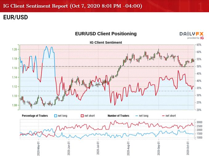歐元/美元:風險偏好回暖打壓美元,RSI繼續上行,歐元或仍有上漲空間!
