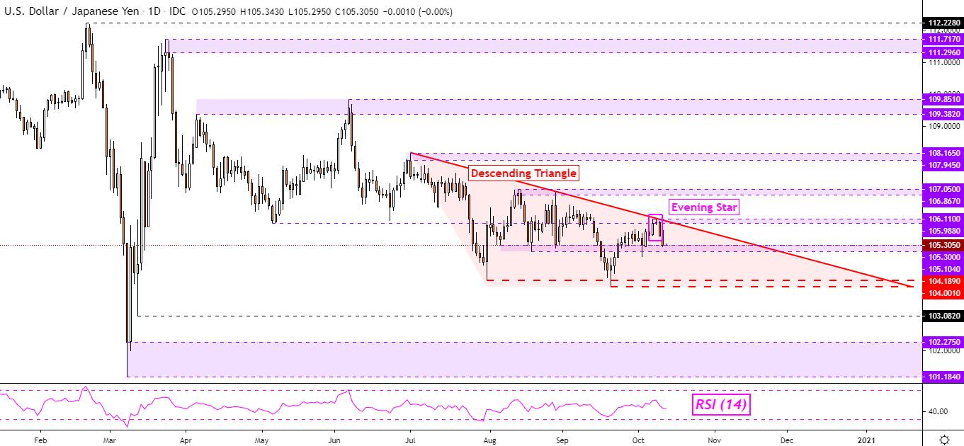 股市與日元、英鎊齊漲,澳元或受風險偏好支撐,美元/日元延續跌勢?