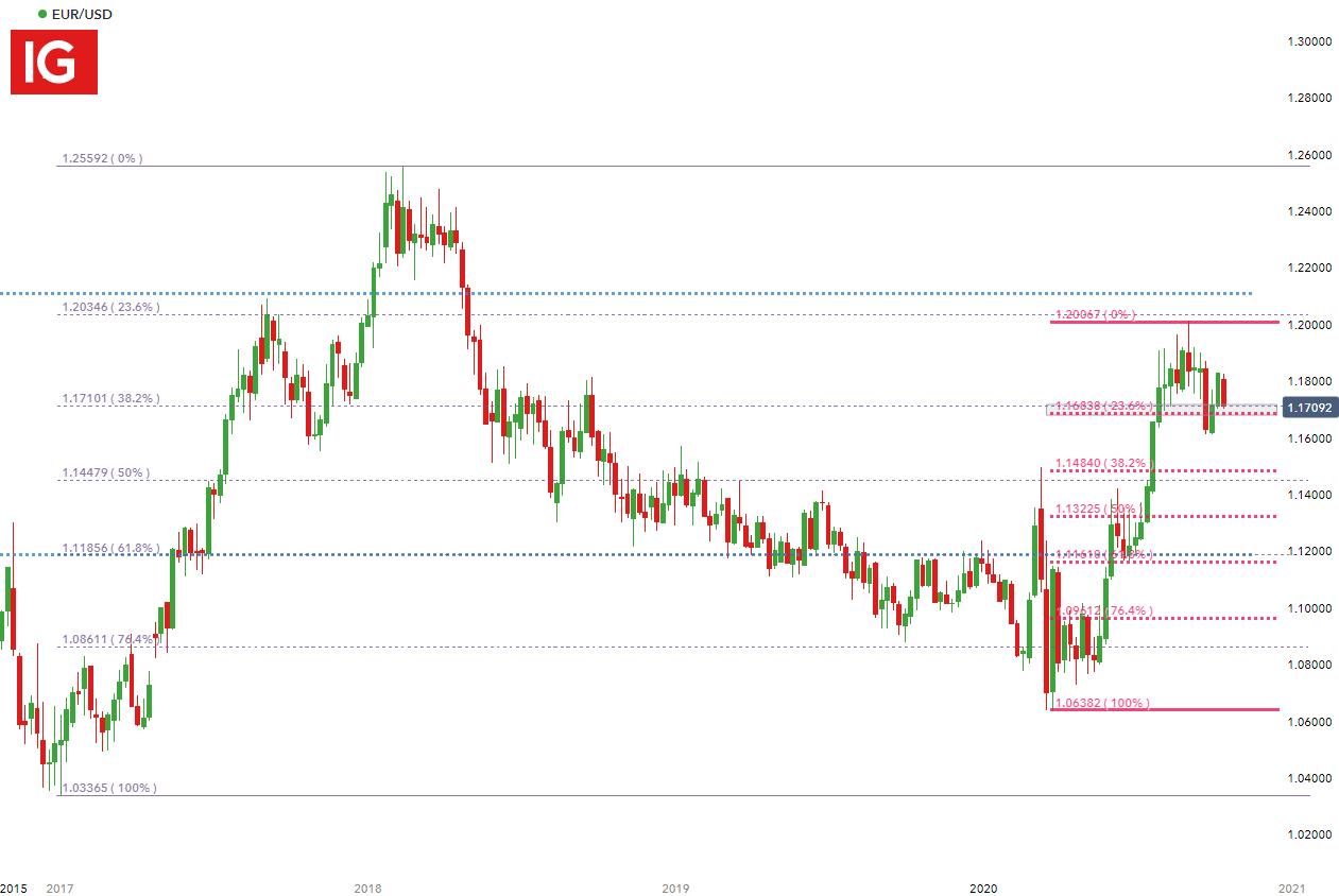 利空強勢來襲,歐元/美元在基本面和技術面聯合「絞殺」下將跌向何方?