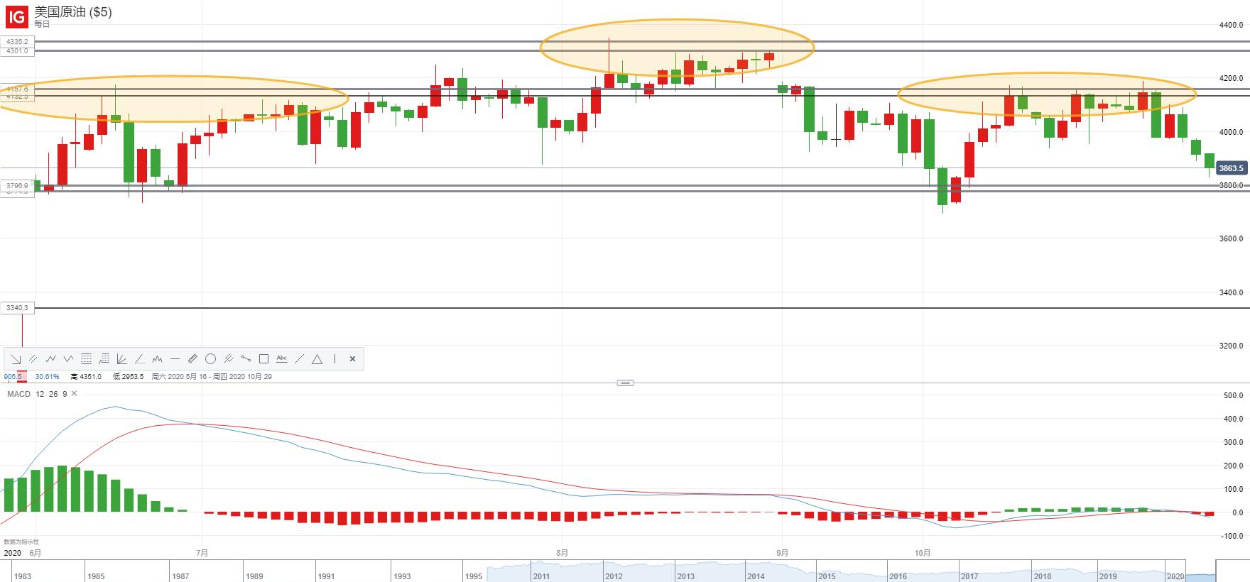 市场悄然生变!VIX创一个半月新高、美股下跌,原油恐慌性抛售会再现吗?