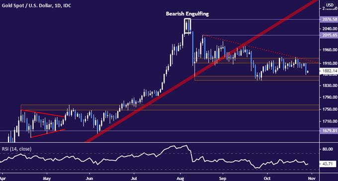 10.29金價油價走勢:如果美國GDP令人失望,原油和黃金可能進一步下跌