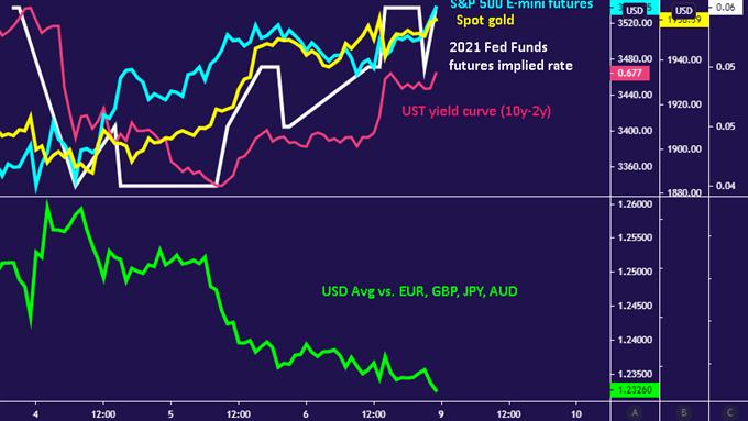 大选结束后特朗普却仍未认输,美元、日元或下跌,澳元、纽元、加元将上涨