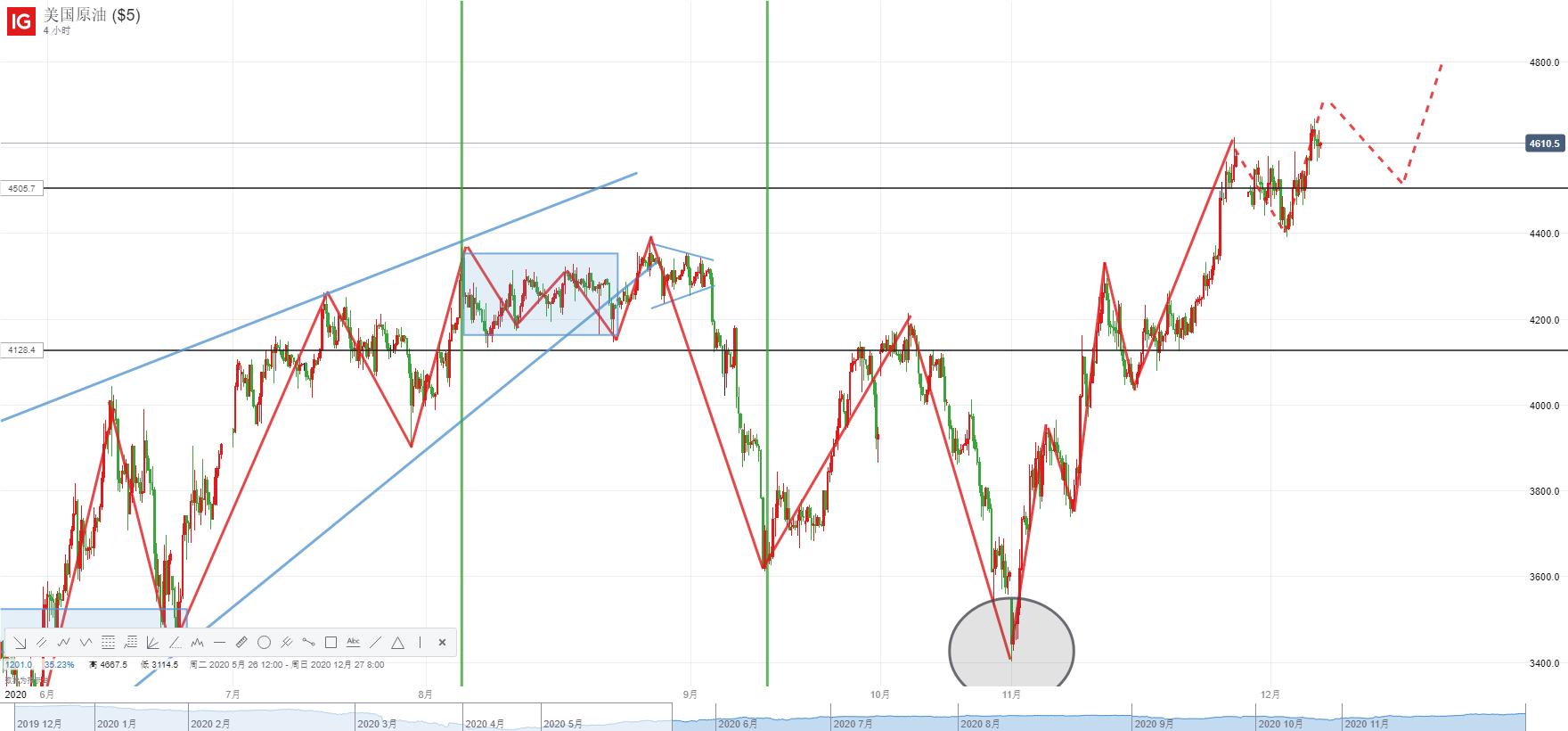 WTI原油:OPEC+增产难撼动看涨油价预期,但本周风险情绪存一大悬念!