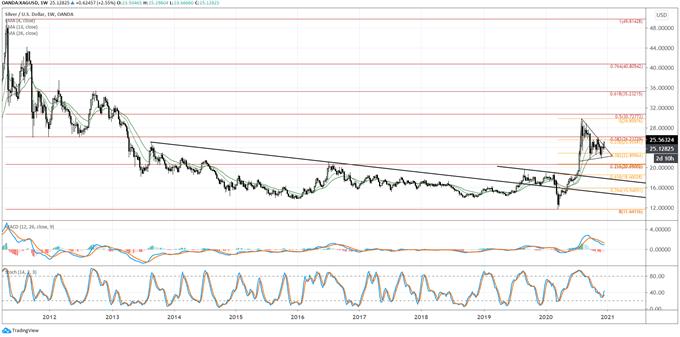 白银价格走势分析:白银价格前景优于黄金,继续坚定看涨