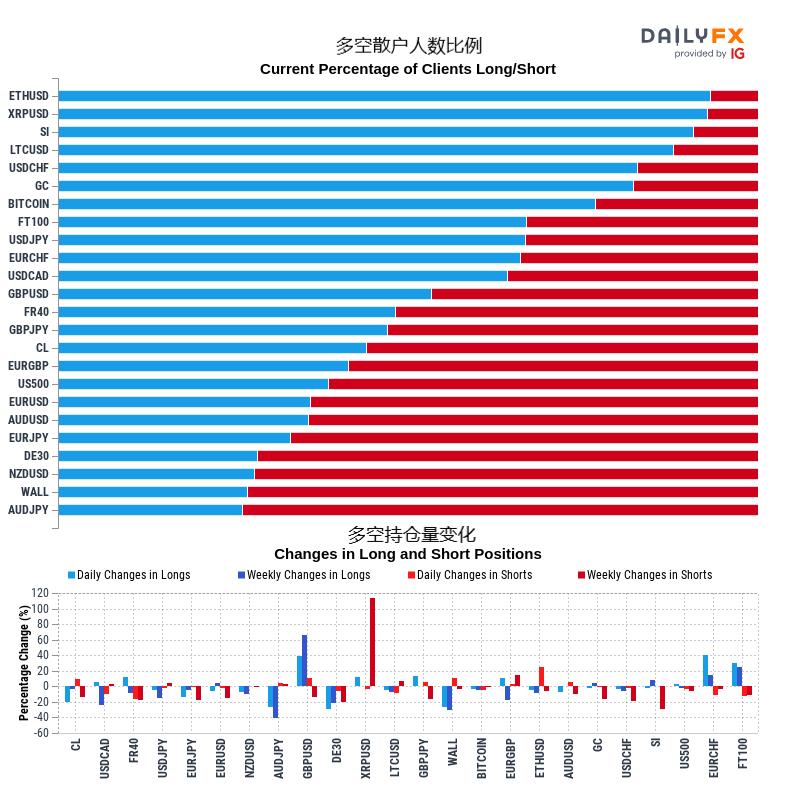 12/24 IG情绪:黄金、原油、澳元、美股、英镑、欧元、日元、瑞郎、加元走势预测