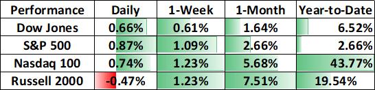 道指、Nasdaq指數本周開局再創新高,今年結束美股漲幅會有幾多?