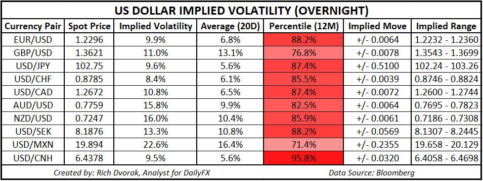 美元再遇严重抛售,澳元/美元飙升,油价大涨推动美元/加元大幅下挫