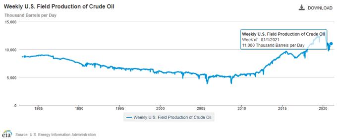 OPEC会议过后油价涨幅扩大、上靠2020年2月高点