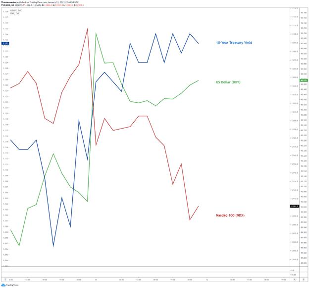 美债收益率走高、监管威胁夹击,纽元下挫,周二亚市前瞻