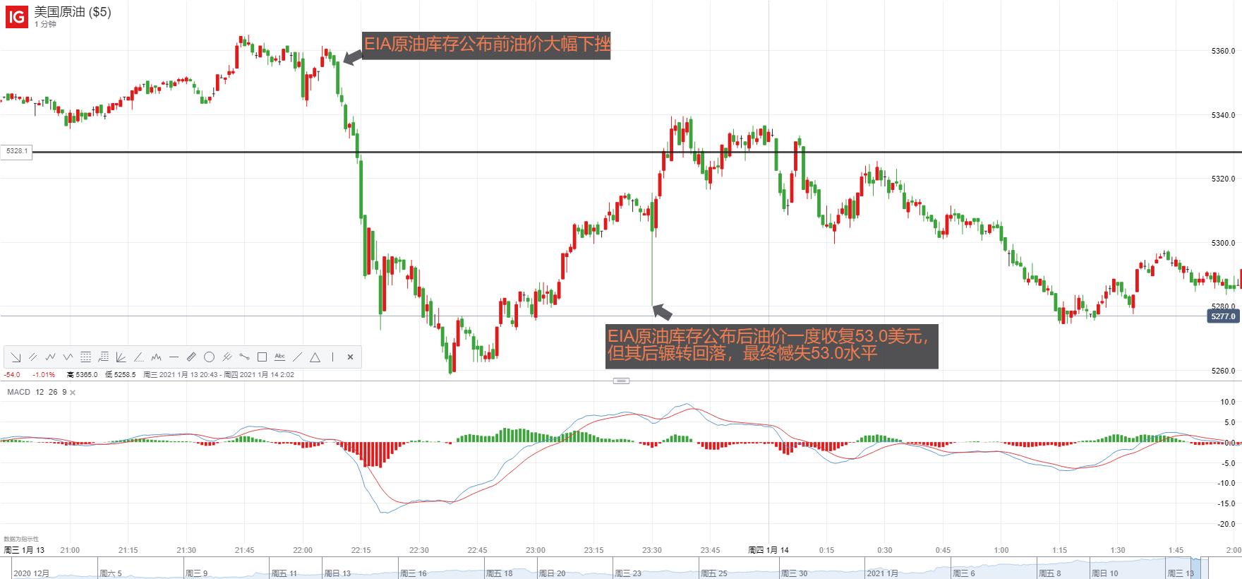 WTI原油走勢分析:多頭獲利了結?油價53美元得而復失,警惕後市回調幅度進一步加大!