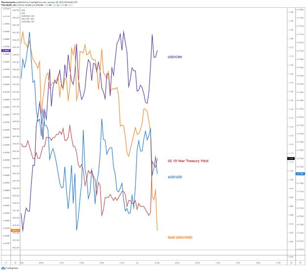 1.14澳元:澳元无视中国贸易数据利好、拜登刺激政策拖累澳元/美元和黄金下跌