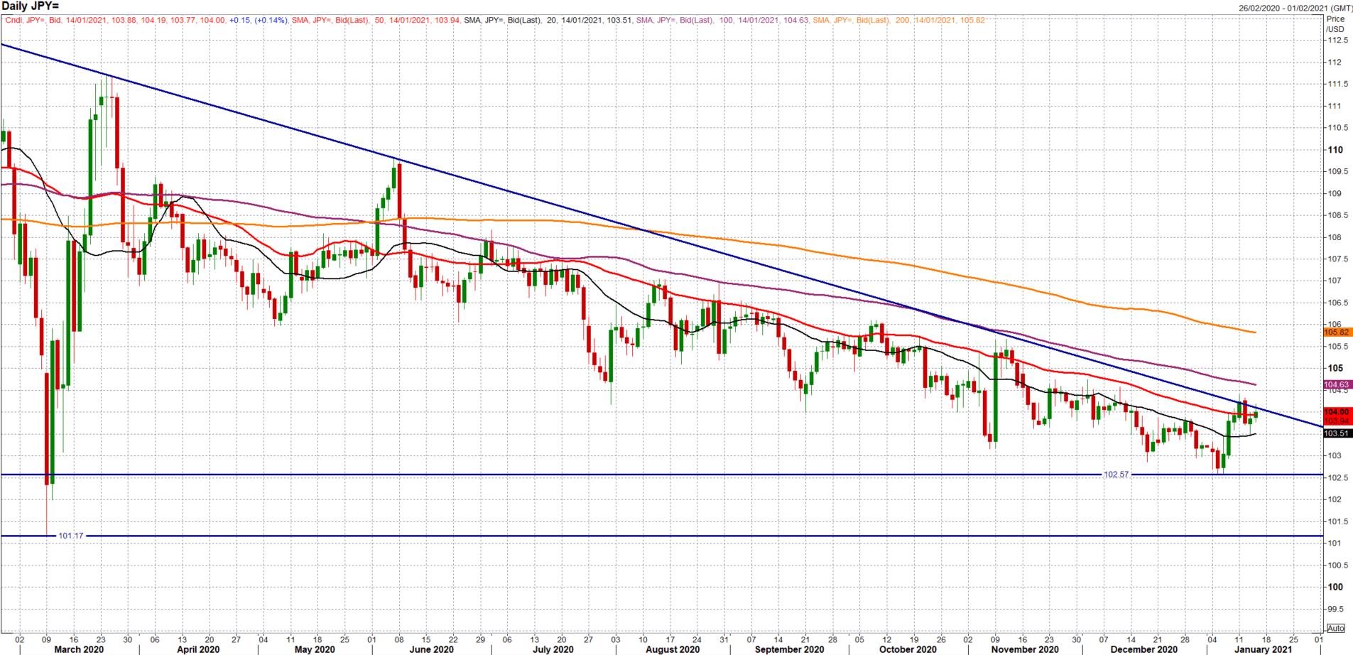 美元/日元涨至关键阻力位,拜登+鲍威尔讲话来袭,提前布局可关注这一支撑位!