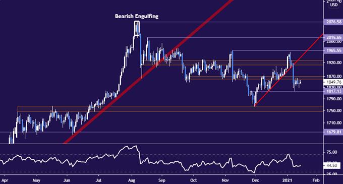 1.15黃金原油預測:兩個重大利好推動油價上漲,黃金技術暗示金價看跌