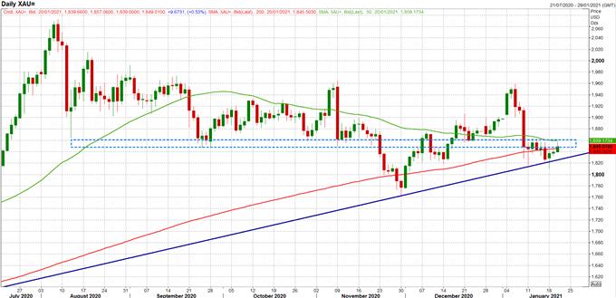 黄金价格走势: 多头要卷土重来,金价涨势在望?实际收益率或是关键因素
