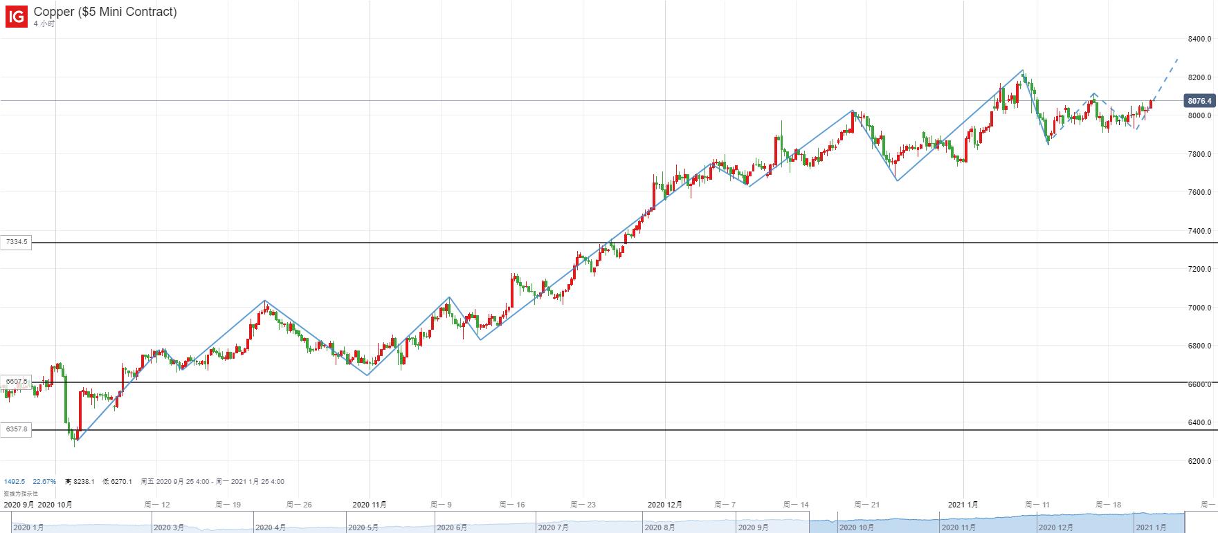 大宗商品走勢分析:國際銅價與黃金齊漲、後市料再度分化,哪個更值得關注?