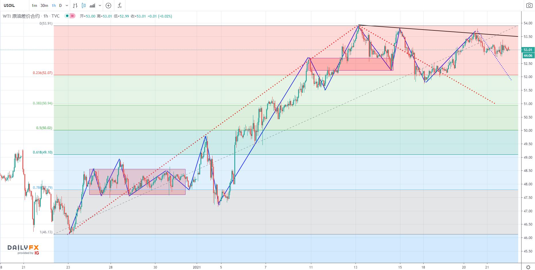 油價目前兩大驅動因素淺析,美元指數四連跌、WTI原油短期方向選擇臨近!