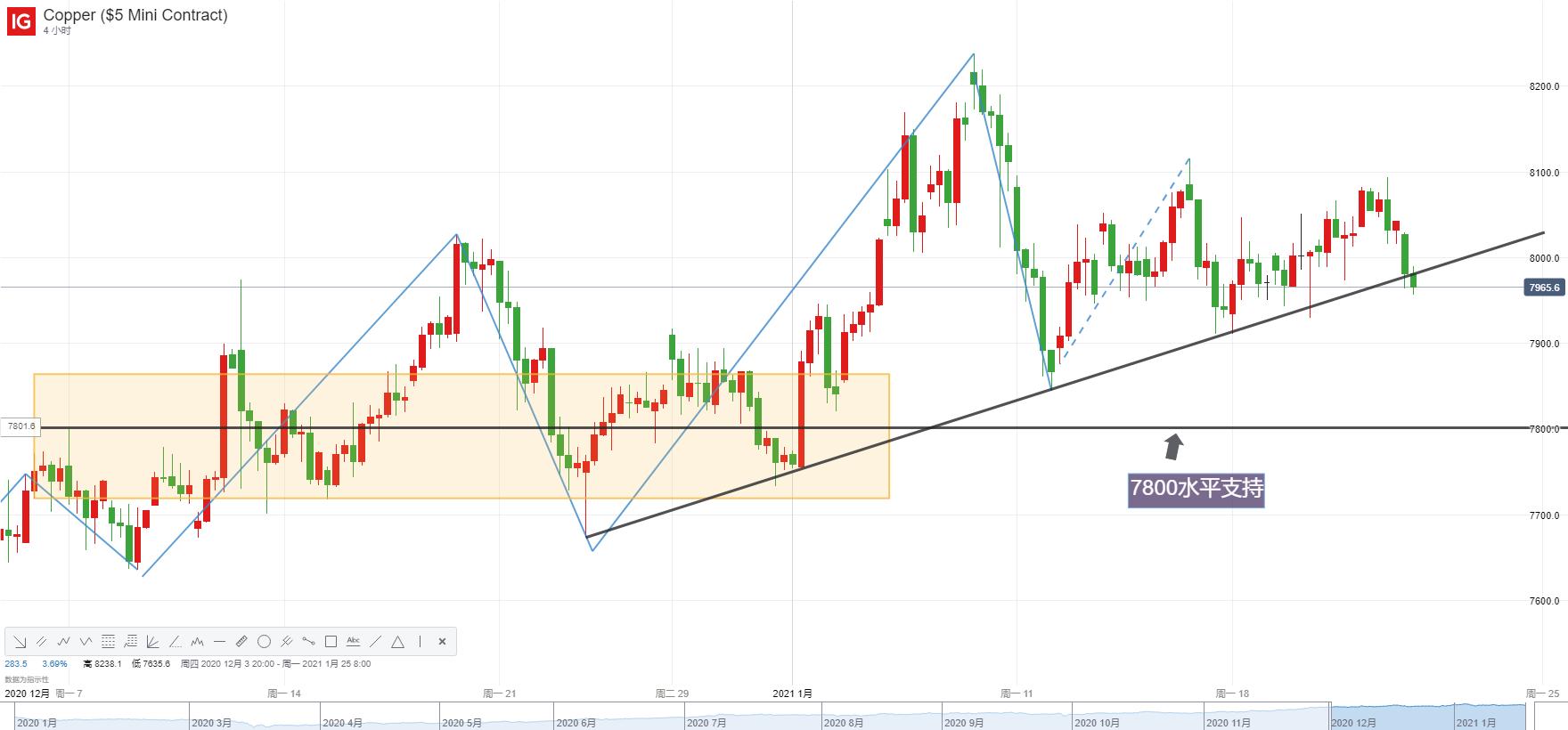 大宗商品走勢分析:國際銅價再失8000關口,跌勢一觸即發?黃金失守這一水平或重回跌勢!