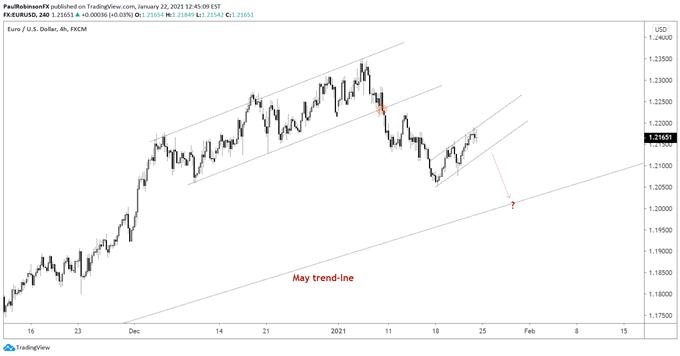 欧元/美元走势分析:短期不宜追多,下行风险较高!