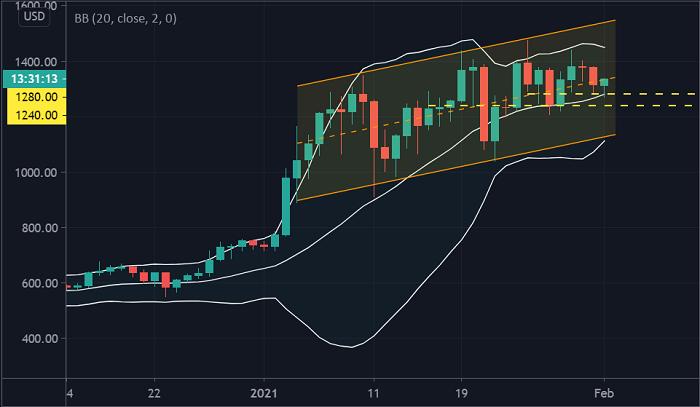比特幣(BTC)沖高回落後仍強勢,以太坊(ETH)持穩20日均線將走強