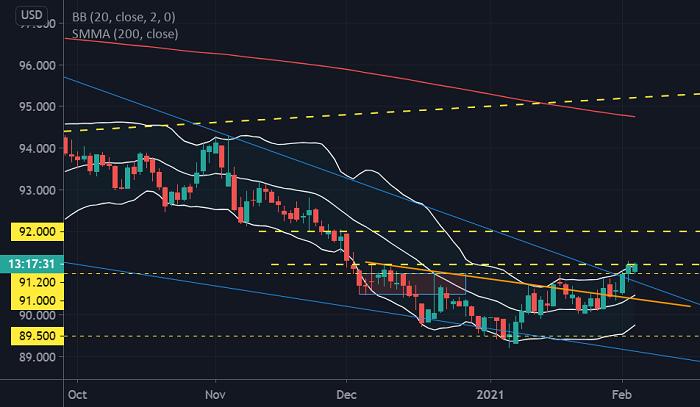 黃金價格走勢受重重阻力壓制,短期跌向1800美元的風險較大
