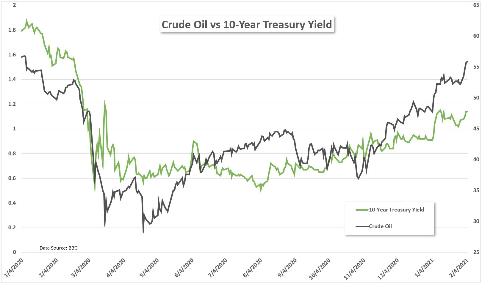 原油價格展望:經濟復甦提振原油前景,原油價格飆升將延續?