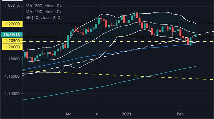 歐元/美元走勢預測:1.20堅不可摧,歐元空頭