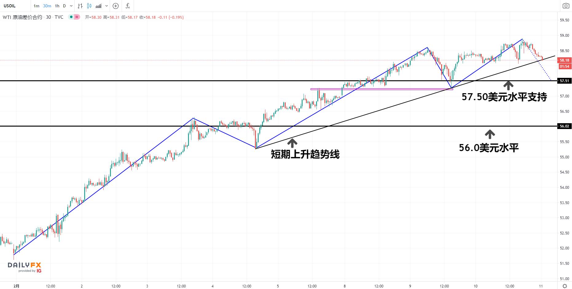 WTI原油:樂觀情緒降溫,美元止跌回升!油價終結七連漲或存構築階段頂部風險!