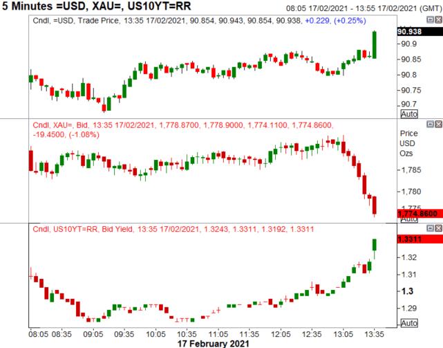 遠超預期的美國零售數據公布後,美元短暫上行,而金價則延伸跌勢
