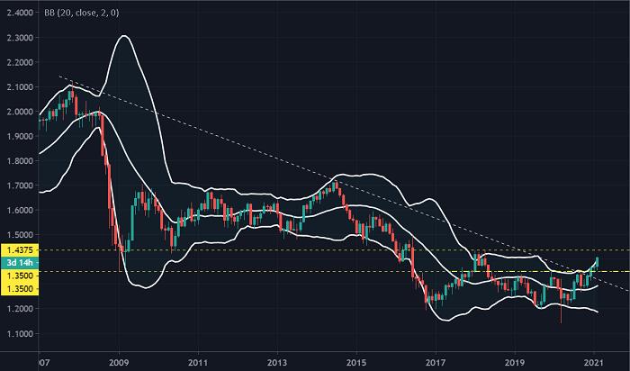 """英镑/美元走势预测:涨势""""牛气冲天"""",下一目标可能剑指2018年高点!"""