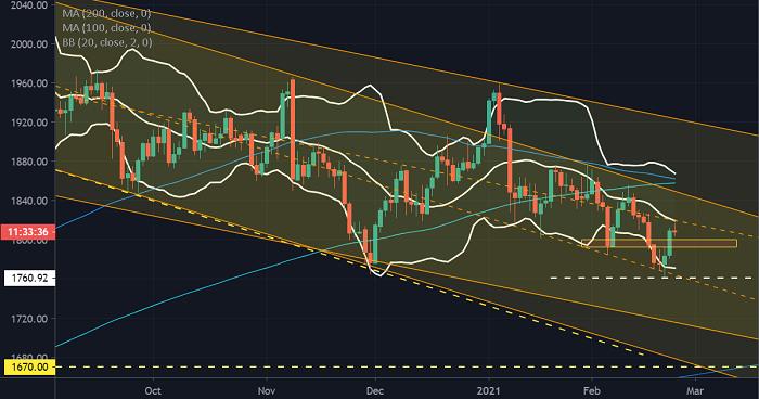 黃金價格走勢預測:美元指數堅守90關口,金價反彈面臨壓力,難道要再次跌向1760?