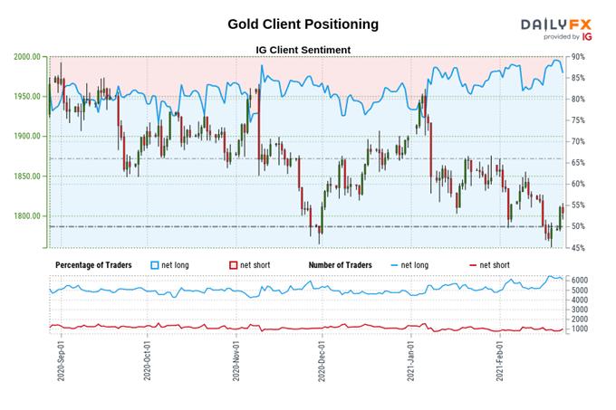 黄金价格走势:美债收益率曲线上行,令金价的反弹前景更为复杂