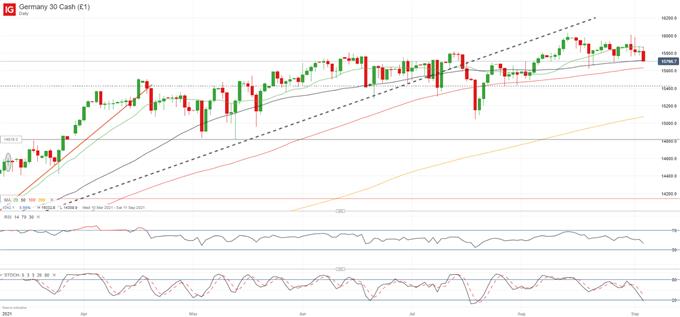 失望非农后股市情绪动摇:德国DAX指数、标普500指数后市关注水平
