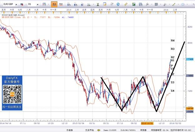 欧元商品货币两重天,英国工资数据及加央行会议引关注