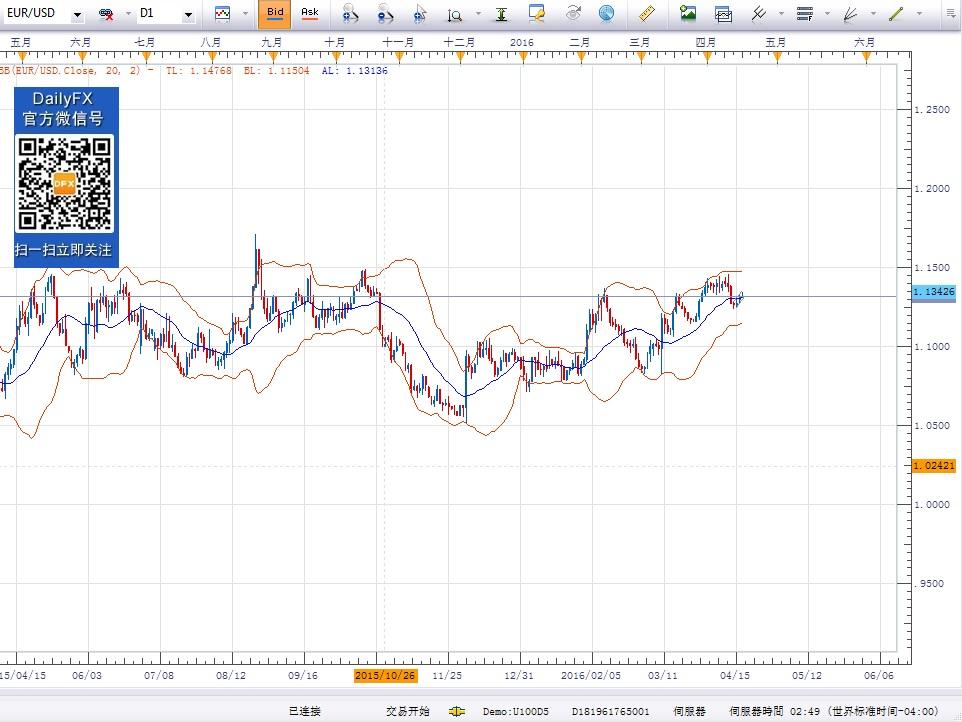 美元加速下跌,商品货币领涨