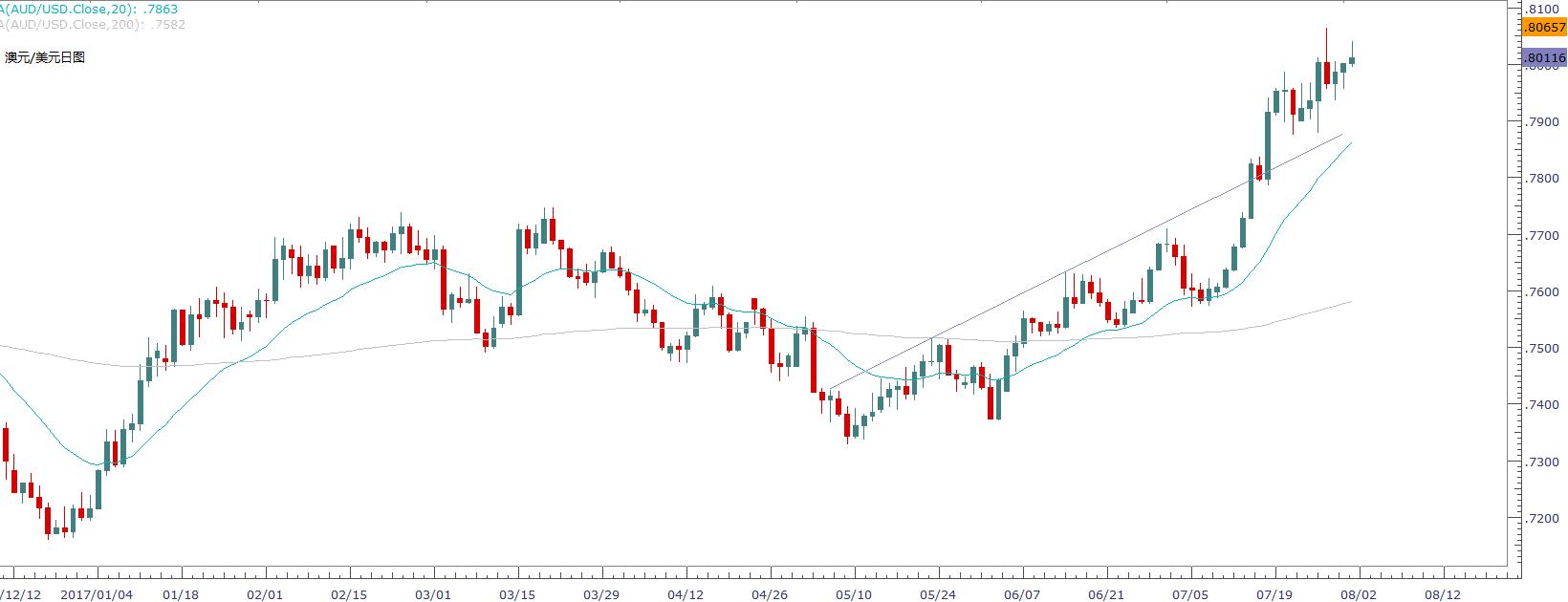 澳元摆脱澳储行利空说辞,欧元区二季度GDP料加速