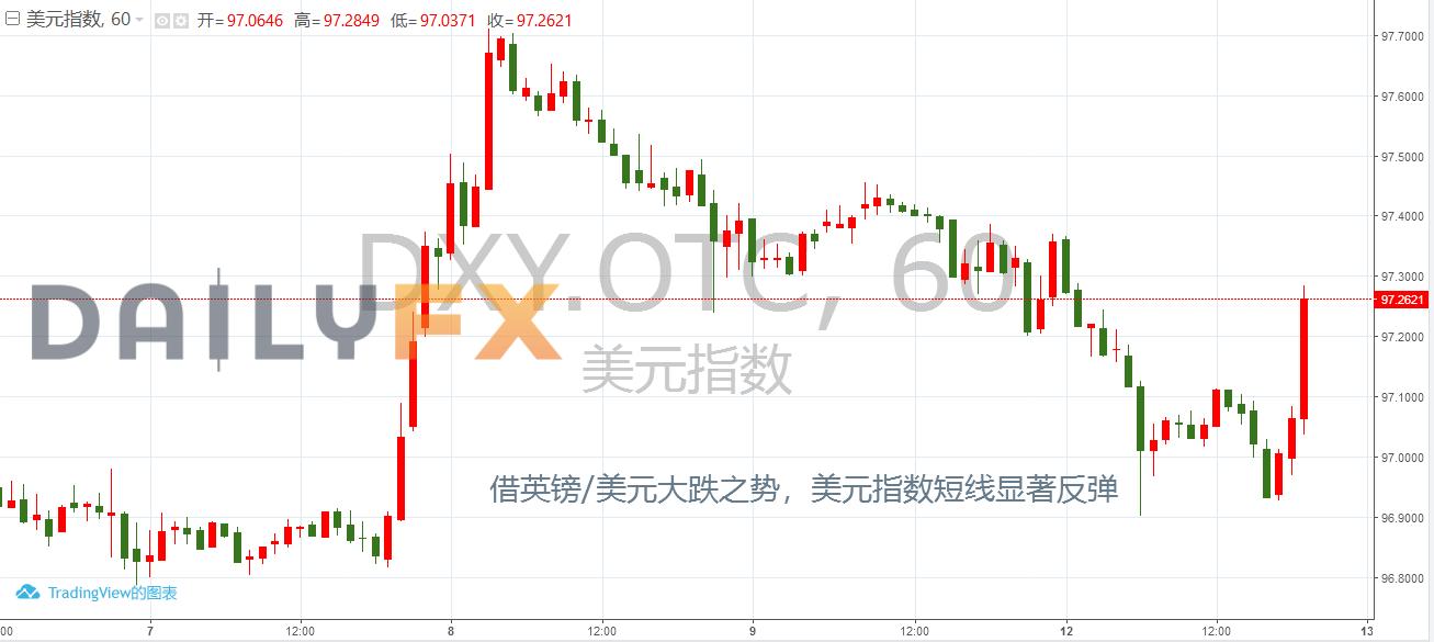 【欧市概述】刚刚,英镑兑美元大跌近200点!