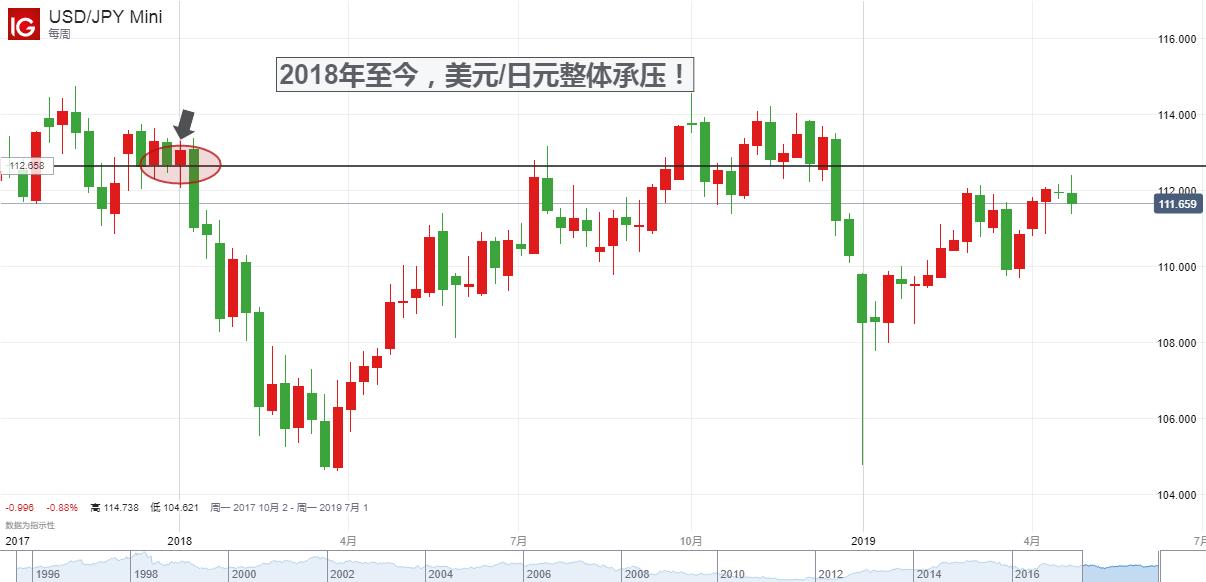 """美元创近两年新高背后:天下""""苦美""""久矣,日元已率先反抗"""