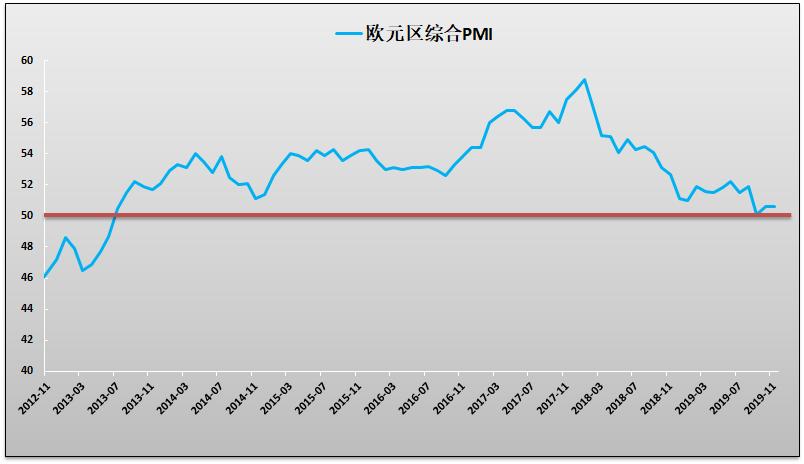 貿易相關報道樂觀歐洲各國PMI上修,歐股大幅反彈鎊/美上破1.30
