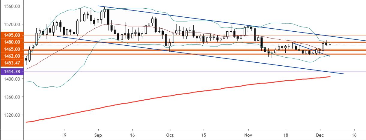 風險偏好穩健歐股繼續反彈黃金受阻回落,歐佩克+或加大減產力度令原油強勢