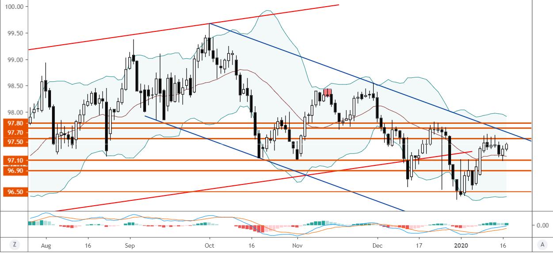 【歐盤】美元延續反彈或再測近期頂部,風險偏好強勁歐洲股指大漲