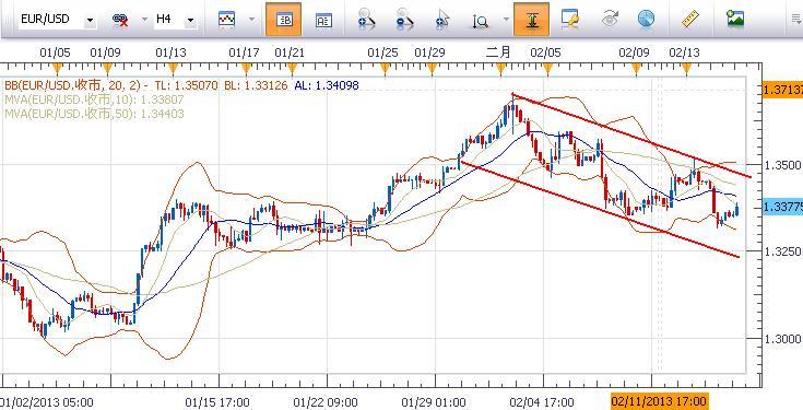 魏德曼講話提振歐元,繼續關注歐美數據