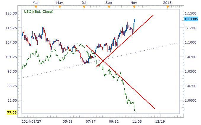 油價進一步下挫,美/加觸及5年多新高