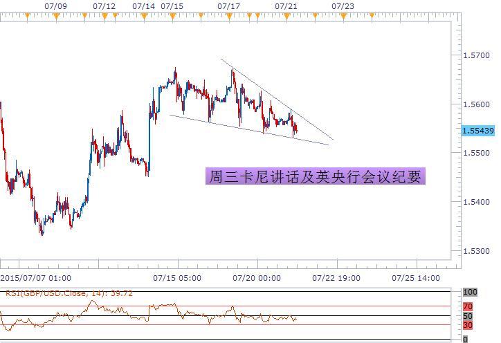 歐元嘗試反彈修正,整體市場整理意味明顯