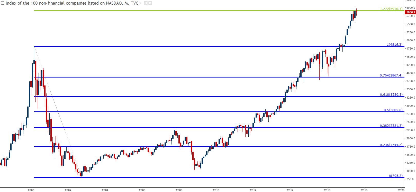 量化紧缩是否会导致美股回调?