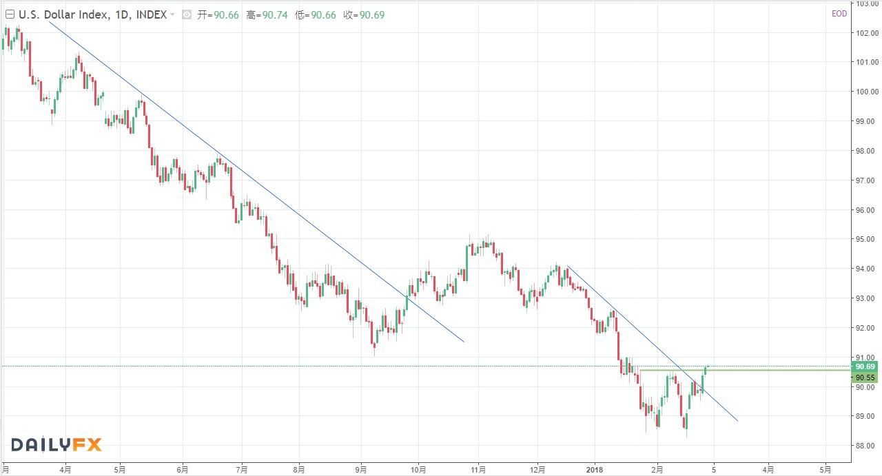 美元進一步反彈走高;近期重要數據偏弱值得警惕