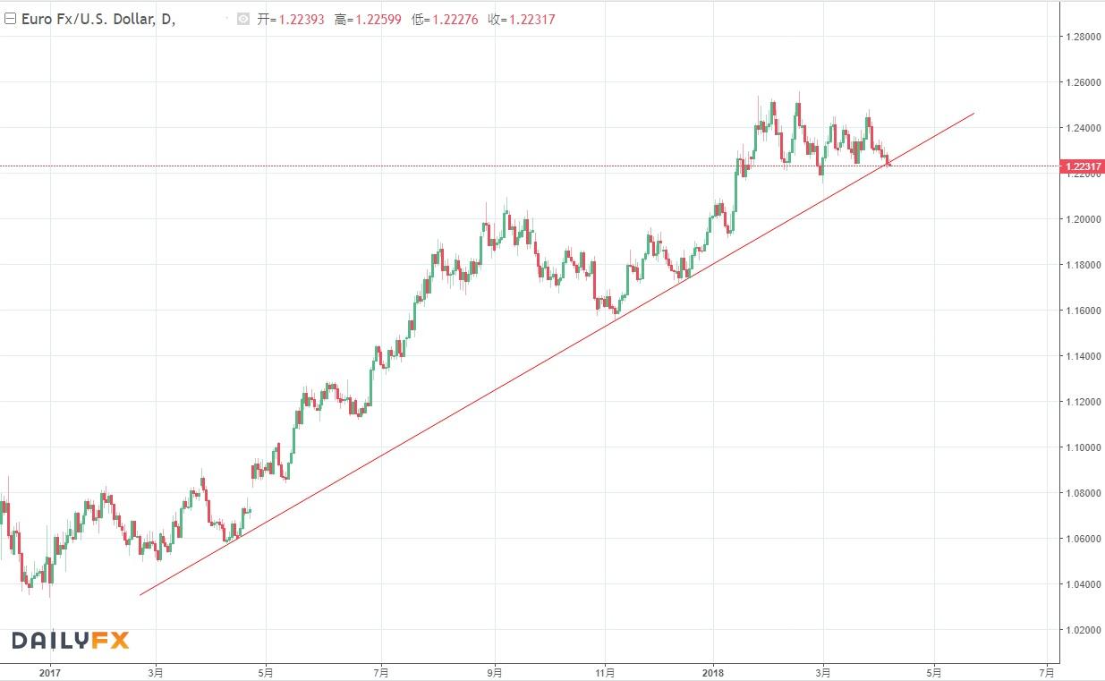 非農在即歐/美考驗趨勢線,貿易戰升級股指能否繼續持穩?