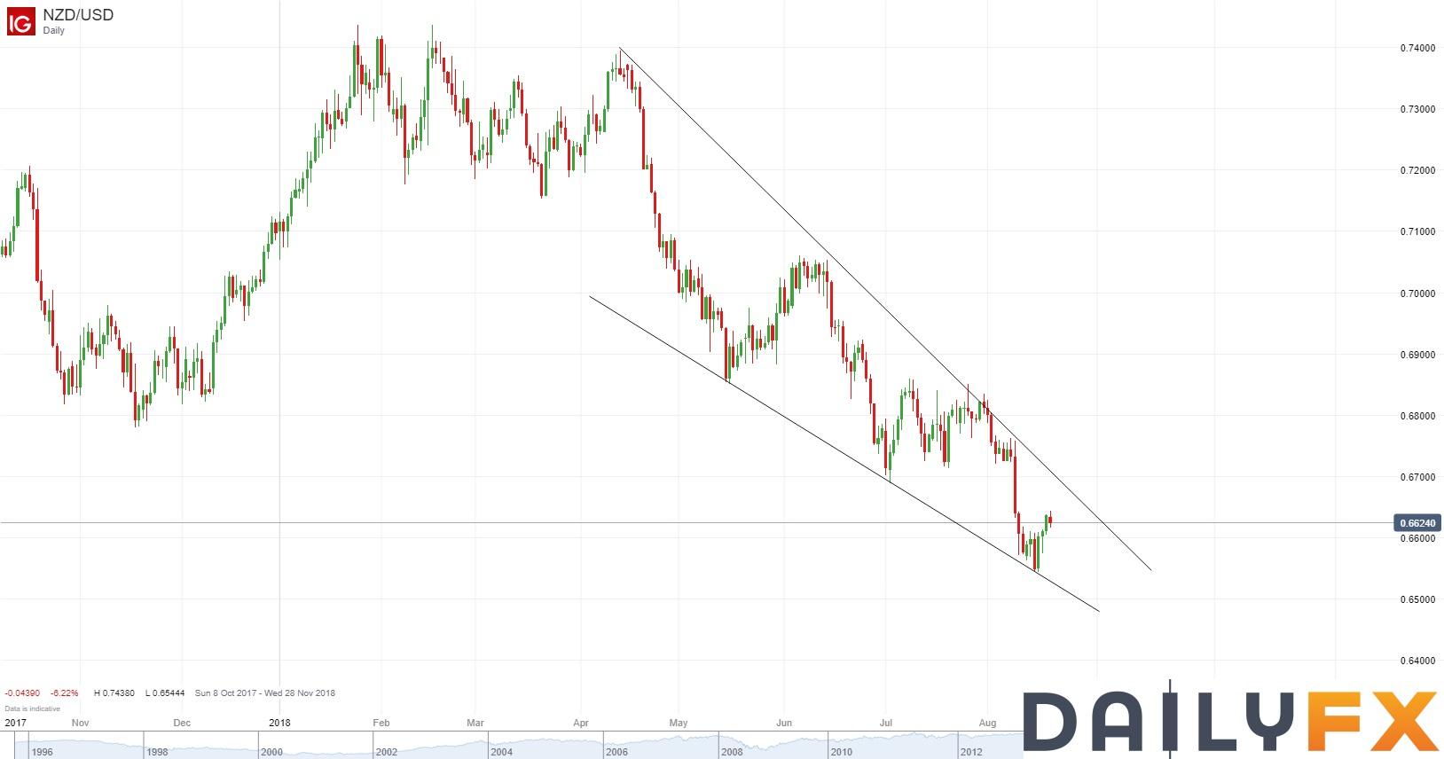 美元回落修正,本周关注欧元区PMI及全球央行会议